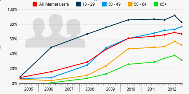 Data from http://www.pewinternet.org/fact-sheets/social-networking-fact-sheet/